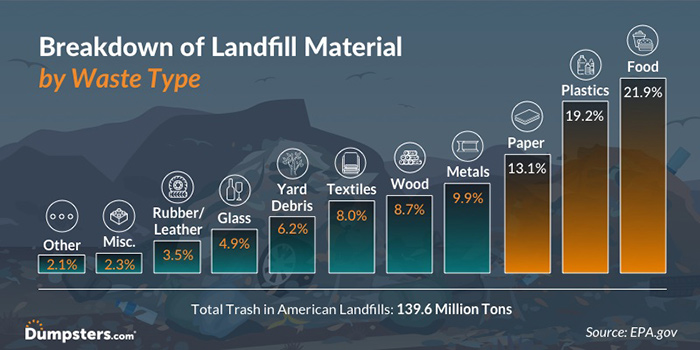 Infographic Showing the Waste Material in Landfills